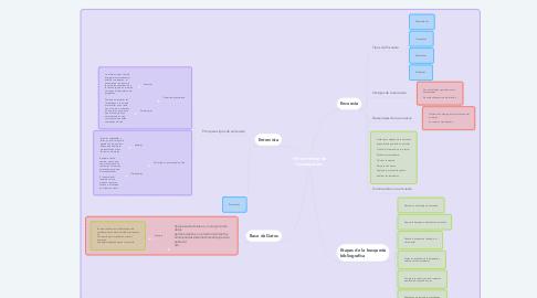 Mind Map: Herramientas de Investigacion.