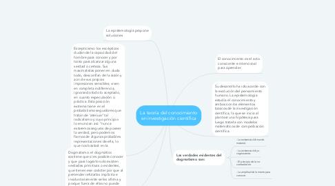 Mind Map: La teoría del conocimiento en investigación científica