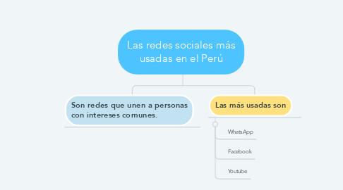 Mind Map: Las redes sociales más usadas en el Perú