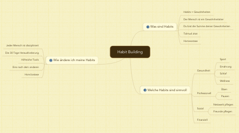 Mind Map: Habit Building