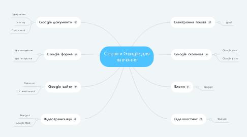 Mind Map: Сервіси Google для навчання