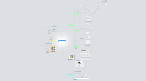 Mind Map: Communication
