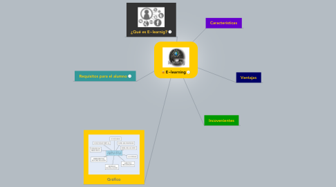 Mind Map: E~learning
