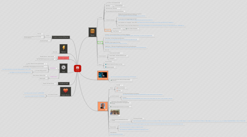 Mind Map: YouTube