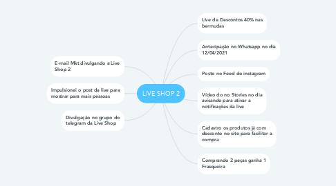 Mind Map: LIVE SHOP 2