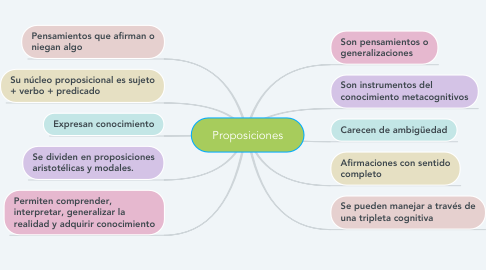 Mind Map: Proposiciones