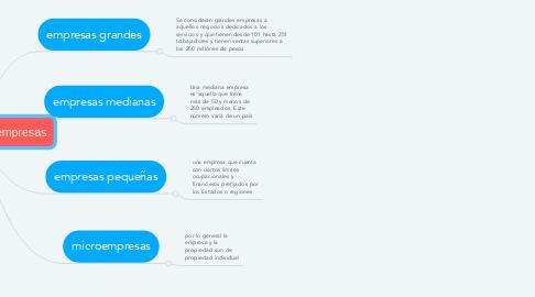 Mind Map: clasificación de empresas