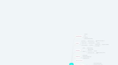 Mind Map: Mente