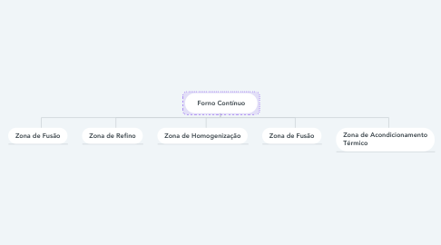 Mind Map: Forno Contínuo