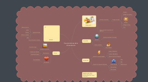 Mind Map: Características de la alimentación