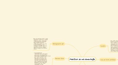 Mind Map: Malefícios da má alimentação