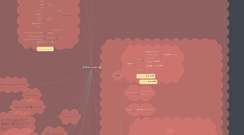 Mind Map: Менежмент
