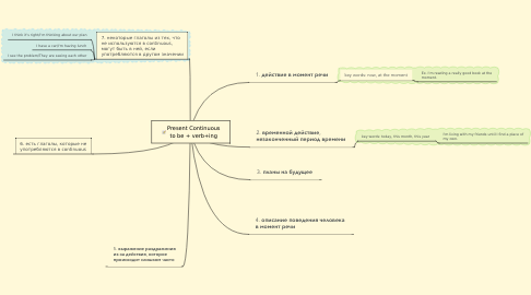 Mind Map: Present Continuous to be + verb+ing