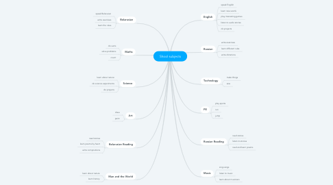 Mind Map: Shool subjects