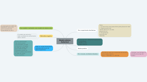 Mind Map: Modelo atômico Rutherford