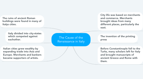 Mind Map: The Cause of the Renaissance in Italy