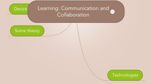 Mind Map: Learning: Communication and Collaboration