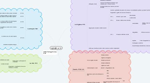 Mind Map: Legislações do SUS