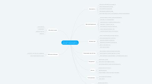 Mind Map: Компетентностная модель индустрии компьютерных игр