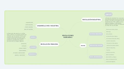 Mind Map: REVOLUCIONES BURGUESAS
