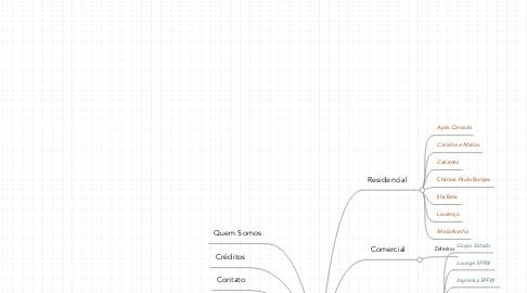 Mind Map: A2A