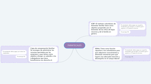 Mind Map: PARAFISCALES