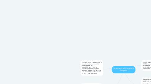 Mind Map: Constituição da sociedade anônima