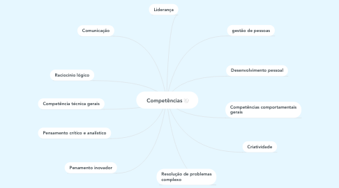 Mind Map: Competências