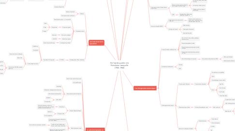 Mind Map: De l'après-guerre à la Révolution tranquille (1945-1960)