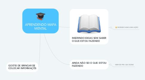 Mind Map: APRENDENDO MAPA MENTAL