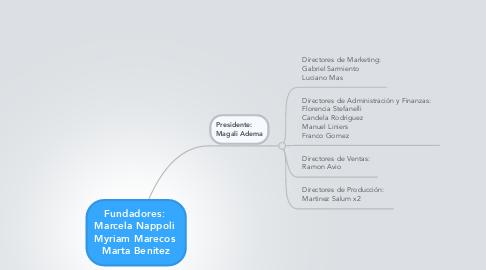 Mind Map: Fundadores:  Marcela Nappoli  Myriam Marecos  Marta Benitez