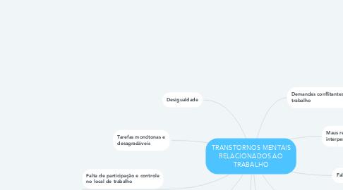 Mind Map: TRANSTORNOS MENTAIS RELACIONADOS AO TRABALHO