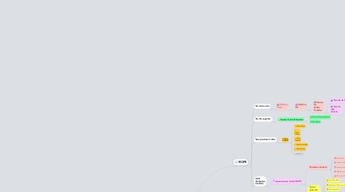 Mind Map: Pesquisa e Informações