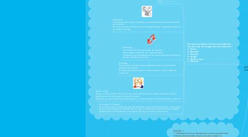 Mind Map: El Proceso de Comunicación
