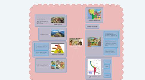 Mind Map: HISTORIA DEL IMPERO INCAICO
