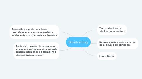 Mind Map: Braistorming