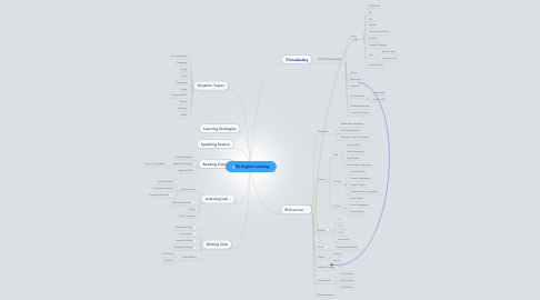 Mind Map: EC English Learning
