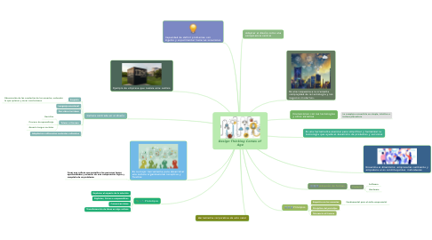 Mind Map: Design Thinking Comes of  Age