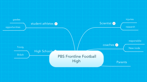 Mind Map: PBS Frontline Football High