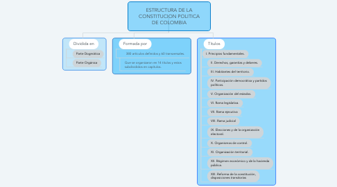 Mind Map: ESTRUCTURA DE LA CONSTITUCION POLITICA DE COLOMBIA