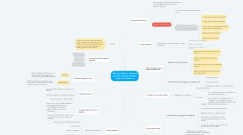 Mind Map: Relacíon Medico - Paciente Ricardo Antonio Martinez Rivera 4.C Medicina
