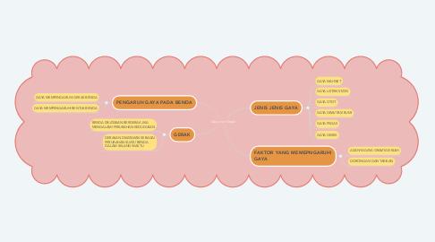 Mind Map: Gaya dan Gerak