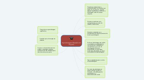 Mind Map: Aprendizagem Baseada em Projetos