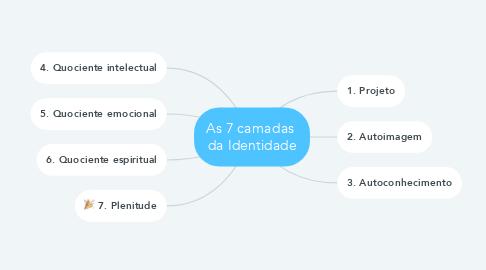 Mind Map: As 7 camadas  da Identidade