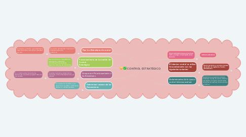 Mind Map: CONTROL ESTRATÉGICO