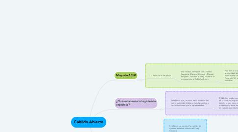 Mind Map: Cabildo Abierto