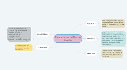 Mind Map: Caracteristicas del Metodo Cientifico