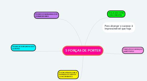 Mind Map: 5 FORÇAS DE PORTER