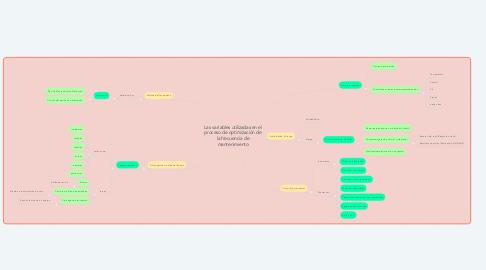 Mind Map: Las variables utilizadas en el proceso de optimización de la frecuencia de mantenimiento
