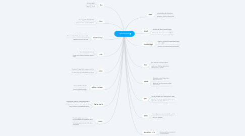 Mind Map: Mainboard